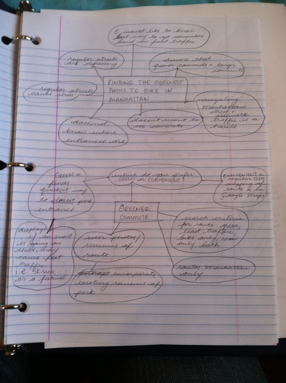 Concept map of original brainstorming