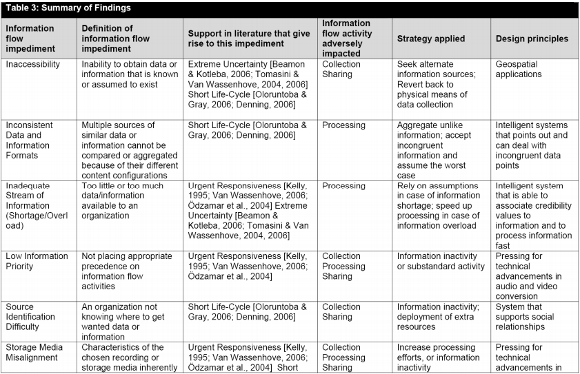 InformationFlowImpedimentsPart1
