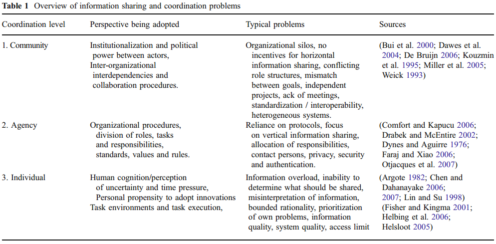 Bharosa, N., Lee, J., & Janssen, M. (2010). Challenges and obstacles in sharing and coordinating information during multi-agency disaster response: Propositions from field exercises.  Information Systems Frontiers ,  12 (1), 49–65. doi:10.1007/s10796-009-9174-z