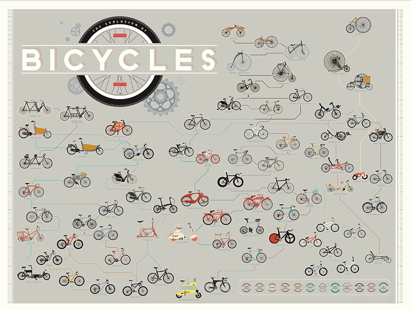 """The Evolution of Bicycles"" Print  by Pop Chart Lab — www.popchartlab.com"
