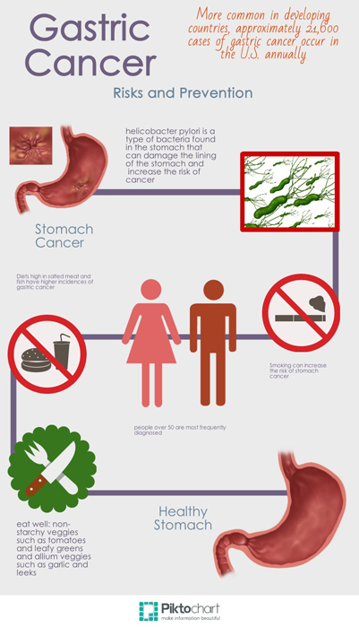gastric cancer infographic.jpg