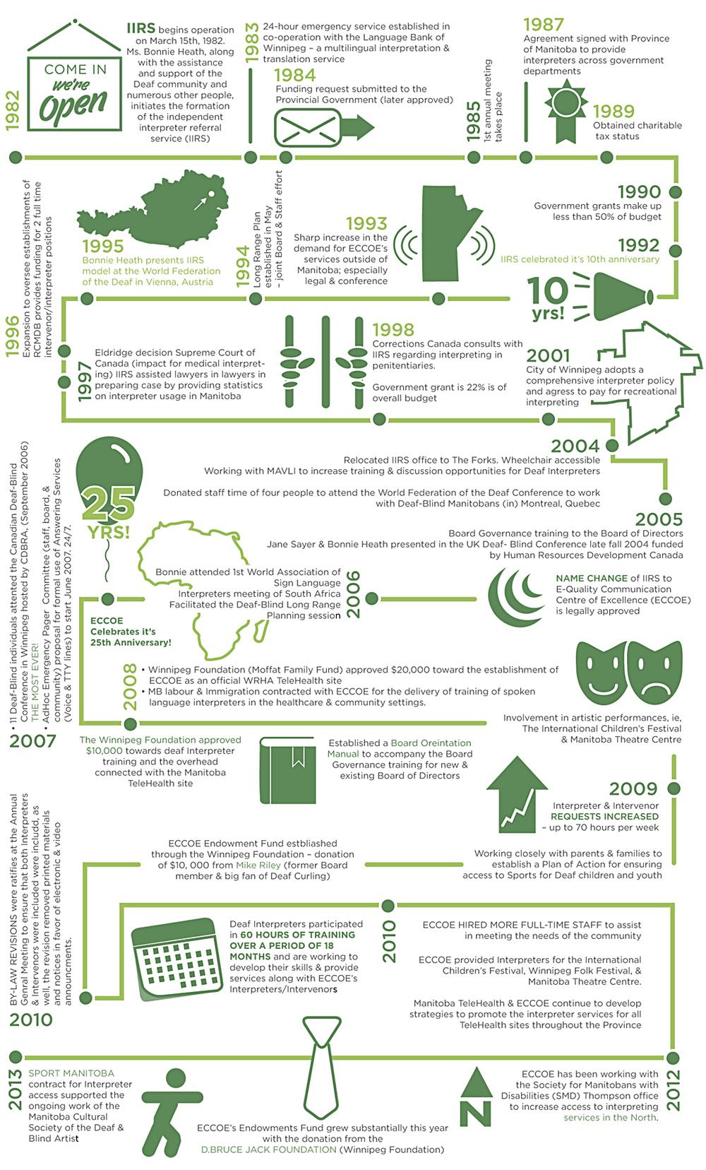 ECCOE-History-InfoGraphic-1982-to-2013