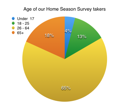 65% of our audience, according to our survey, was 26 - 64 years old.
