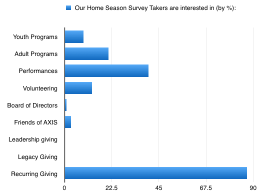 An overwhelming 87% of our Home Season Survey takers said they are interested in Recurring Giving.
