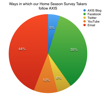 It appears our Home Season audience primarily follows AXIS through Email notifications (44%) and our Facebook group (35%).