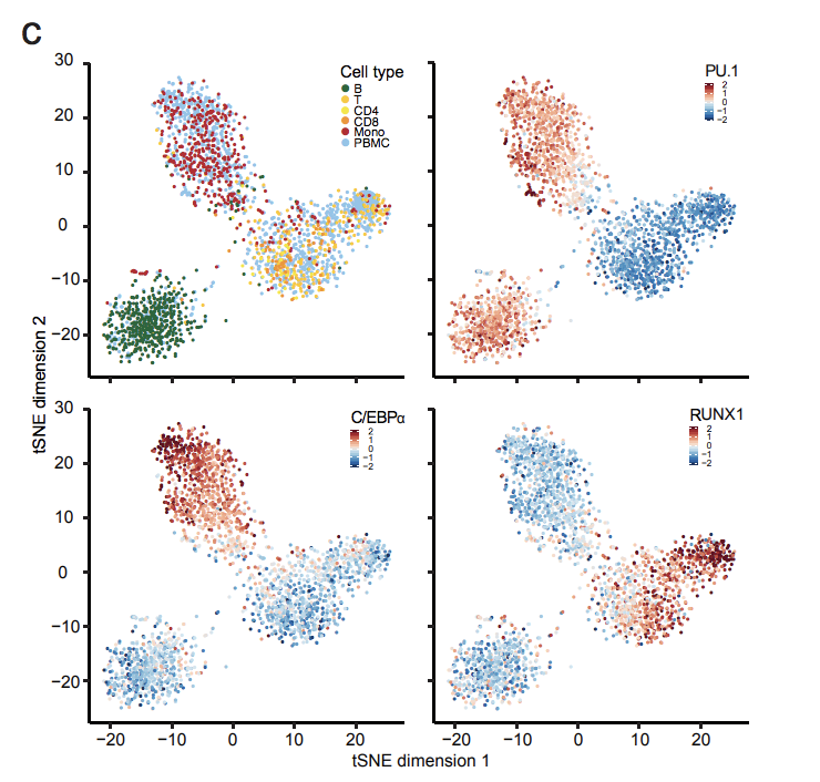High-throughput chromatin accessibility profiling at single-cell resolution.  Mezger, A., Klemm, S., Mann, I., Brower, K., Mir, A., Bostick, M., Farmer, A., Fordyce, P., Linnarsson, S., & Greenleaf, W.  Preprint on bioRXiv (4/28/2018) ;  doi:    10.1101/310284   ( web )