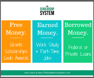 Where can i find financial aid (loans, scholarships, etc.) for college?