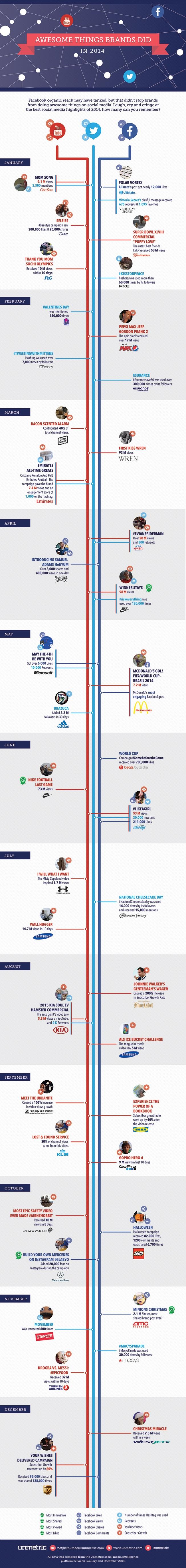 big brands in social media 2014