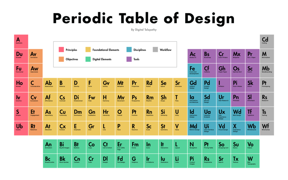 PERIODIC TABLE OF DESIGN — the boss aesthetic