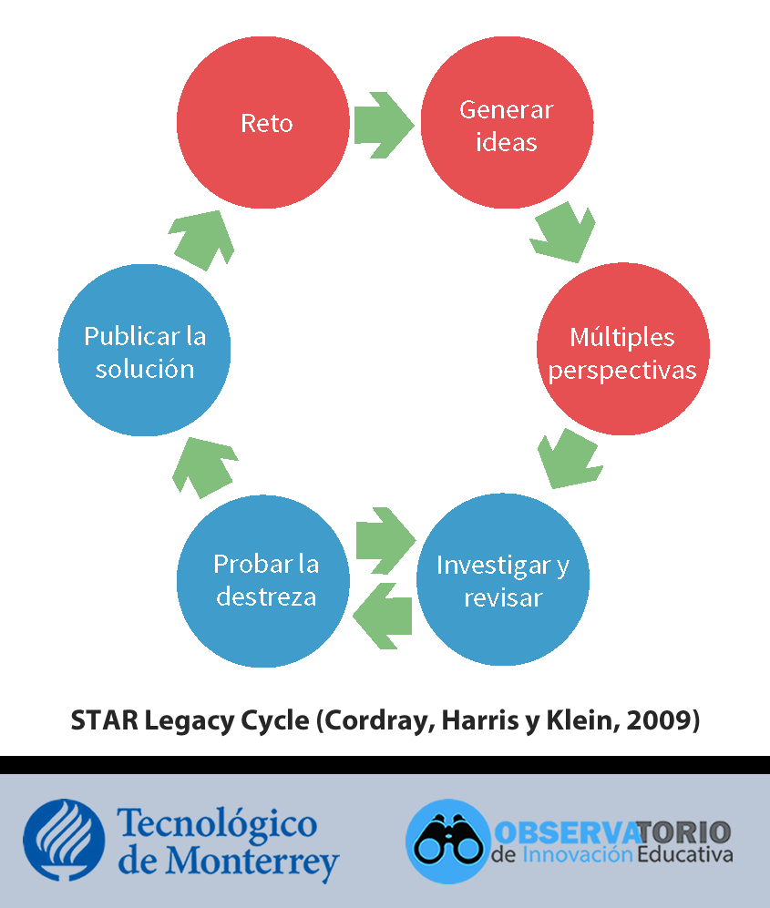 STAR Legacy Cycle