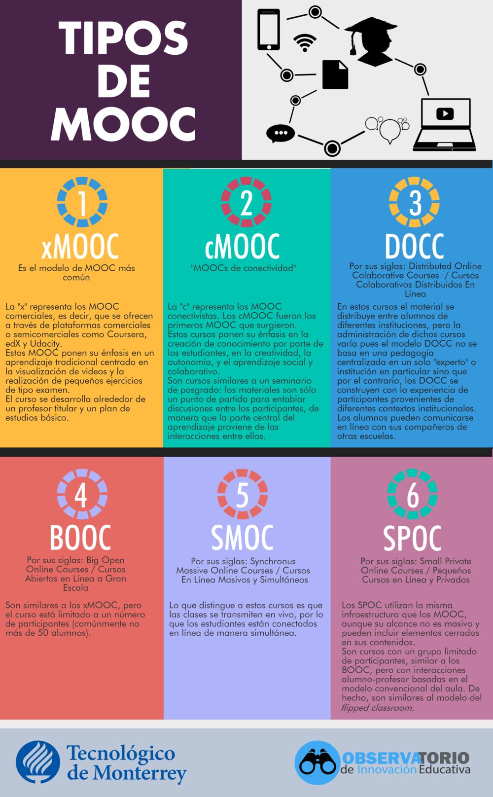 Tipos de MOOC