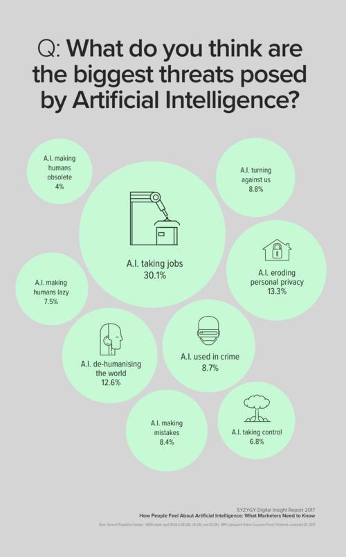 Opinión de los encuestados sobre las mayores amenazas que traerá la inteligencia artificial / SYZYGY Digital Insight Report
