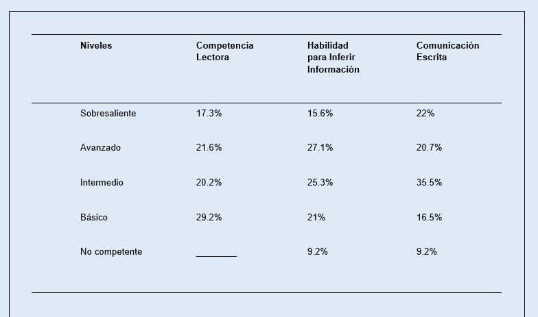 Resultados de la implementación de artículos de investigación Fuente: Chávez C. Informe de implementación. NOVUS 2015. ITESM. 2015