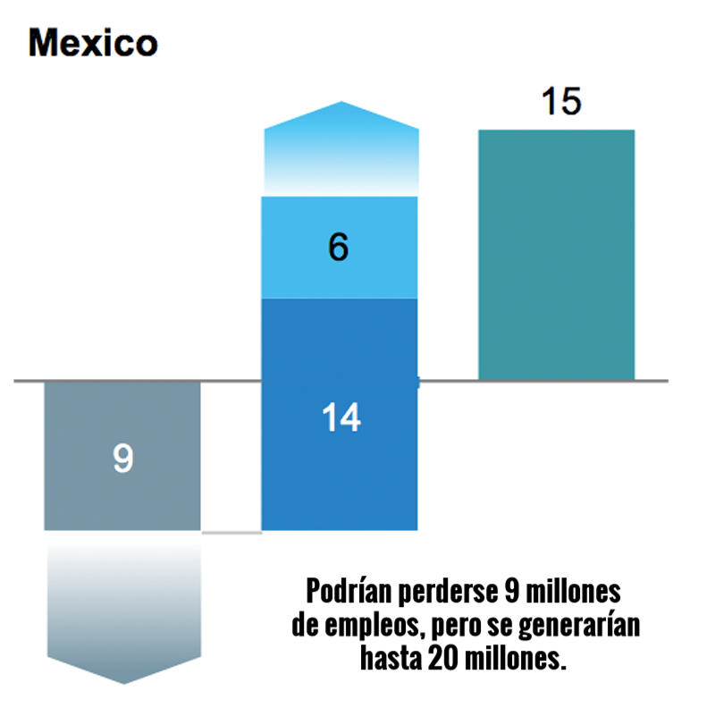 Fuente: McKinsey Global Institute.