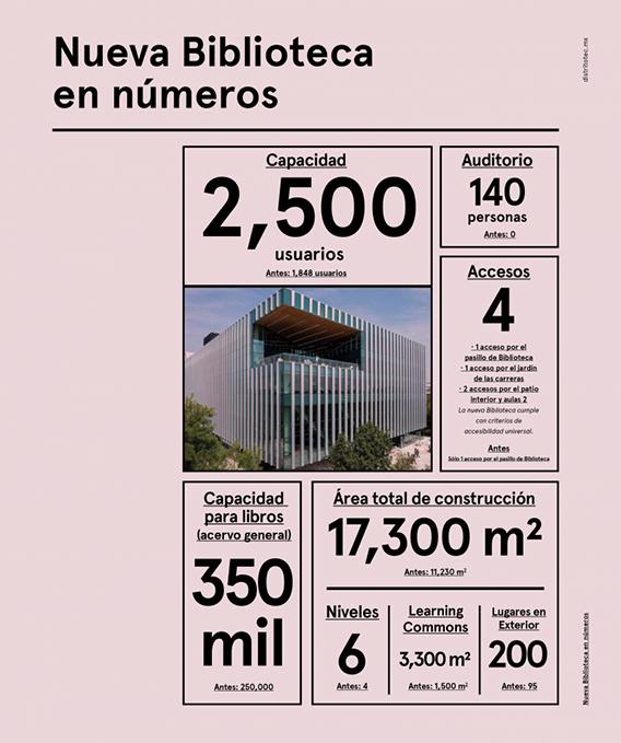 Infografía: Datos de la Biblioteca del Tec de Monterrey.