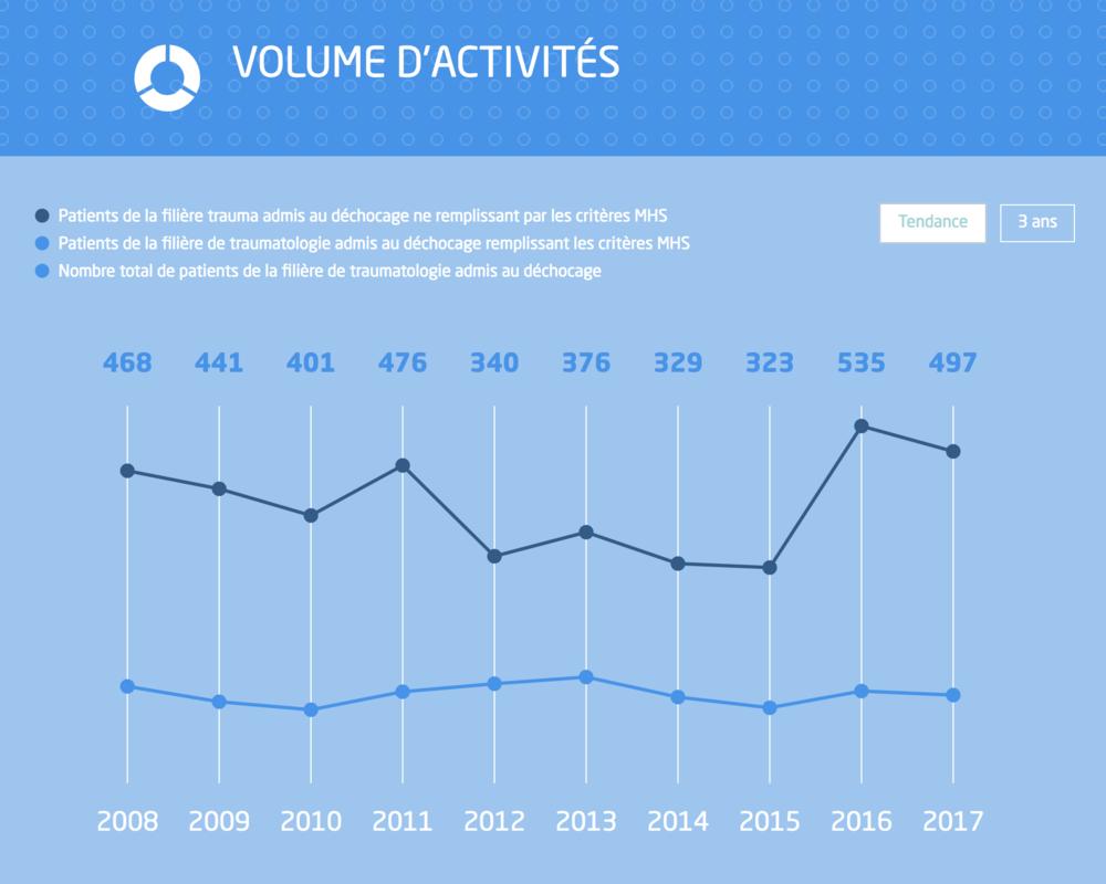 Graphique des tendances (sur plusieurs années)