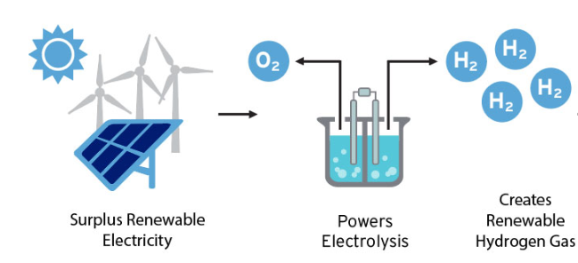 Image result for hydrogen from renewable power