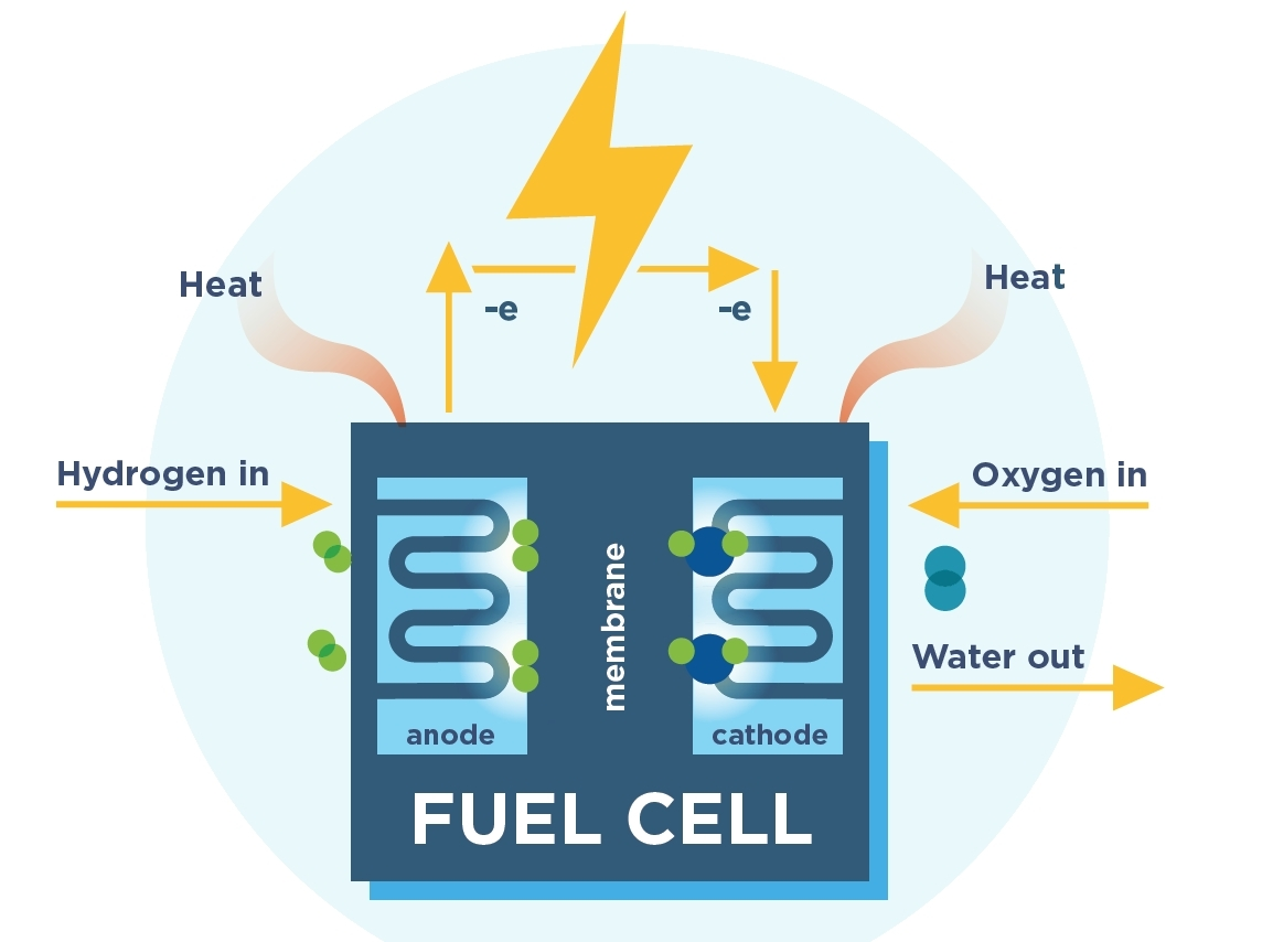 Fuel Cell & Hydrogen Energy Basics — Fuel Cell & Hydrogen Energy ...
