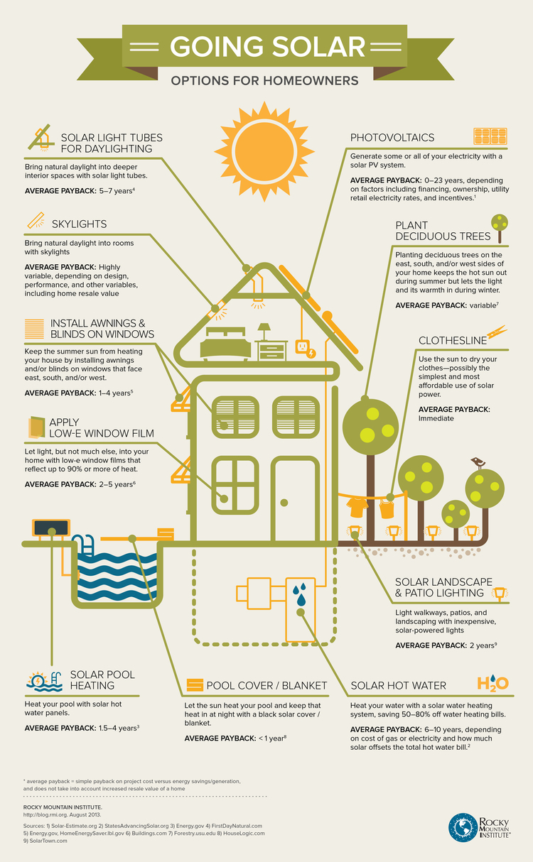 going solar options for homeowners california energy services