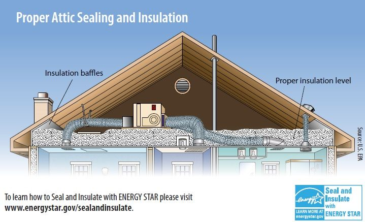 proper attic air sealing insulation california energy serivces