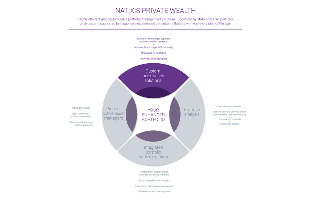 NATIXIS - INFOGRAPHIC