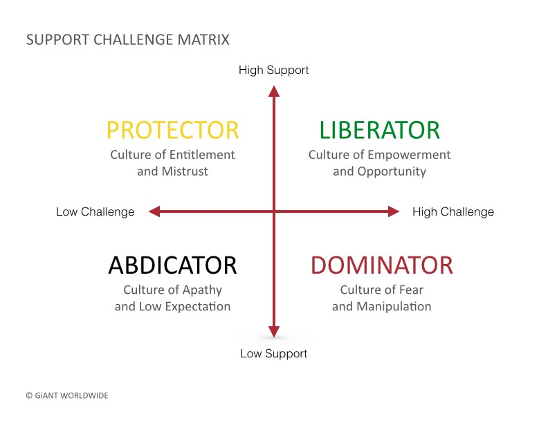 The Support-Challenge Matrix, used with permission of our friends at  GiANT Worldwide