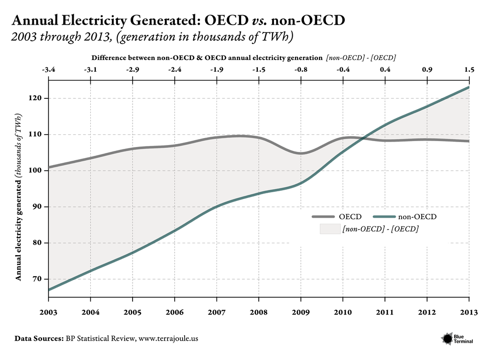 ANNUAL ELECTRICITY GENERATED: OECD VS. NON-OECD Release Date: June 2014 Client: June 2014 Issue of Terrajoule.us This plot draws on source data from the 2014 BP Statistical Review to display trends of OECD electricity generation from 2003 to 2013. Several notable features of this plot are indicative of how we like to plot macro-trends. Because figures like this are useful for making quick comparisons, in this case between the OECD and the non-OECD, we highlight the delta between each in two different ways: (1) by shading the difference and (2) by adding a top x-axis that provides the value for [non-OECD] - [OECD] in each year