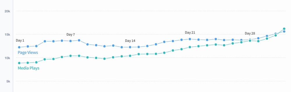 In the month following the release of the ShortList & Timeline, the gap between media plays and page views converged (while both rose), demonstrating I reduced friction in playback.
