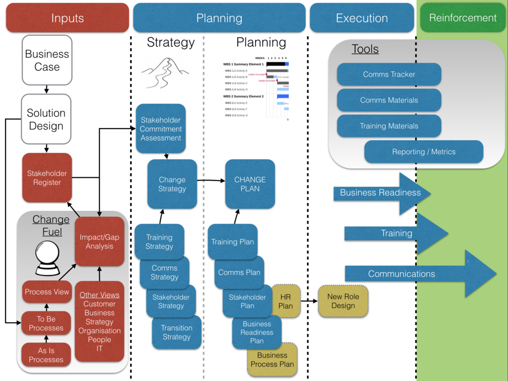 change management impact on it pdf