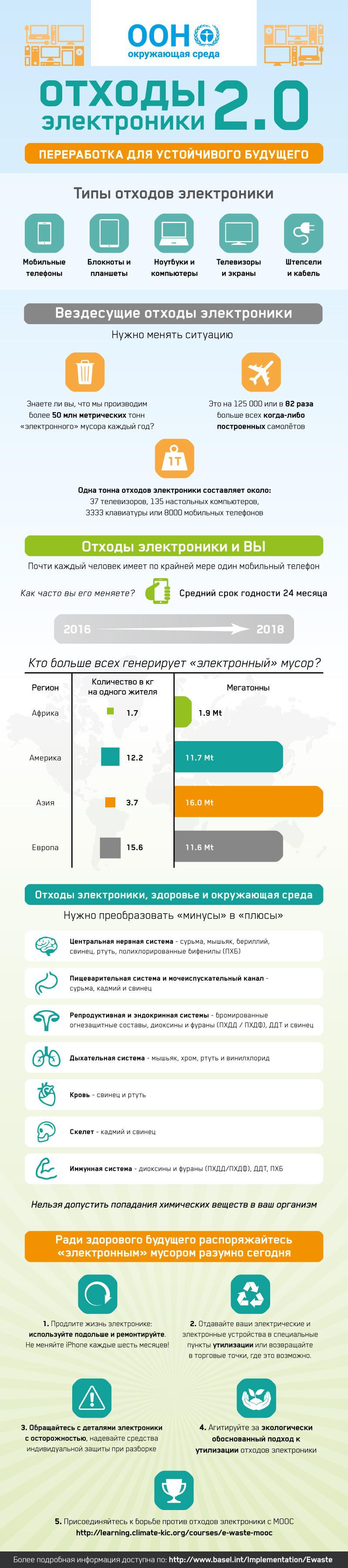 E-waste_infog_ru.jpg