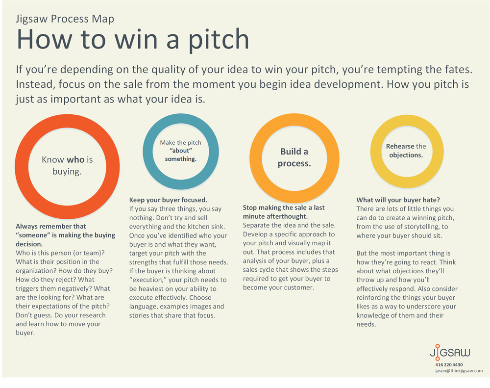 Jigsaw Process Map – How to win a pitch — Jigsaw on