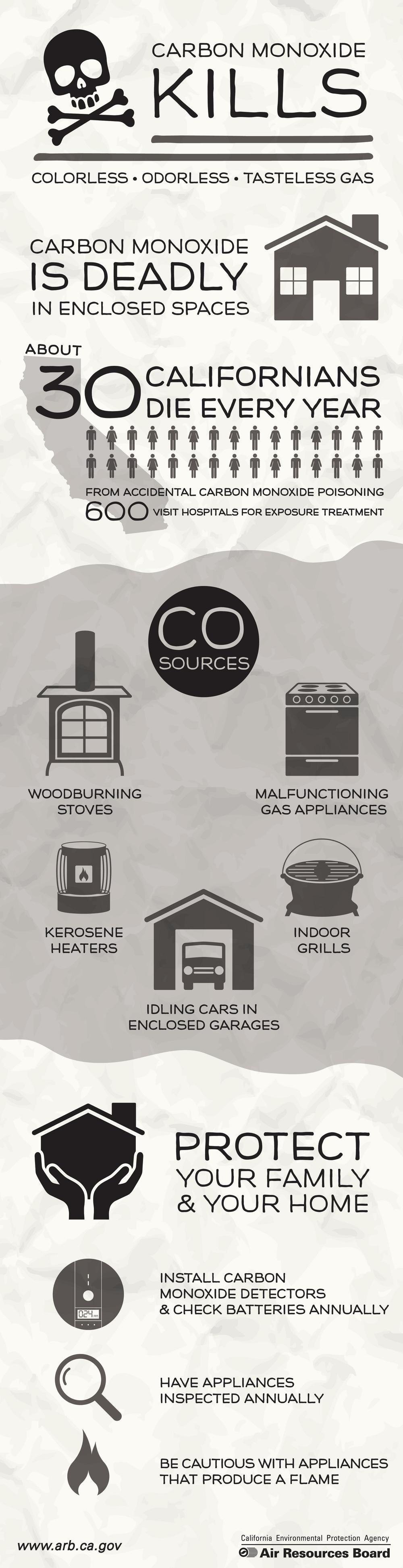 Carbon Monoxide Infographic.jpg