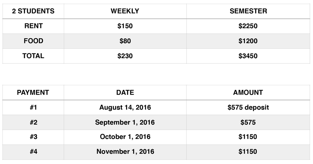 *for 3 students add an additional  $115  /  week  totaling  $5,175  /  semester