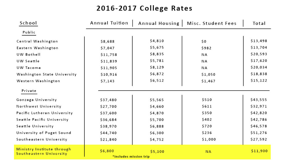 *Total price of program may vary based on degree program and number of credits per semester.