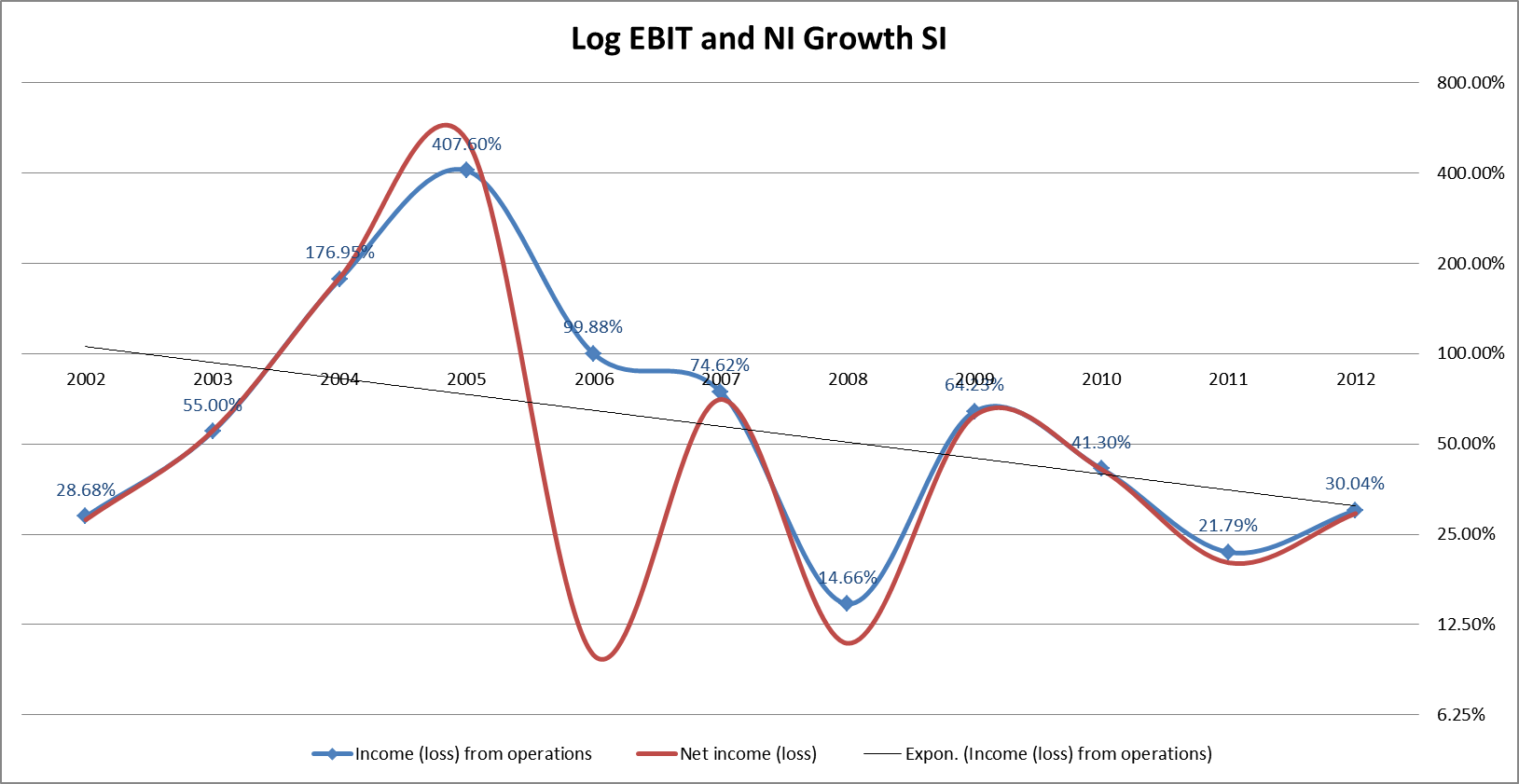 Ebit NI growth Log
