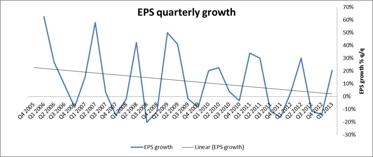 EPS qtrly growth