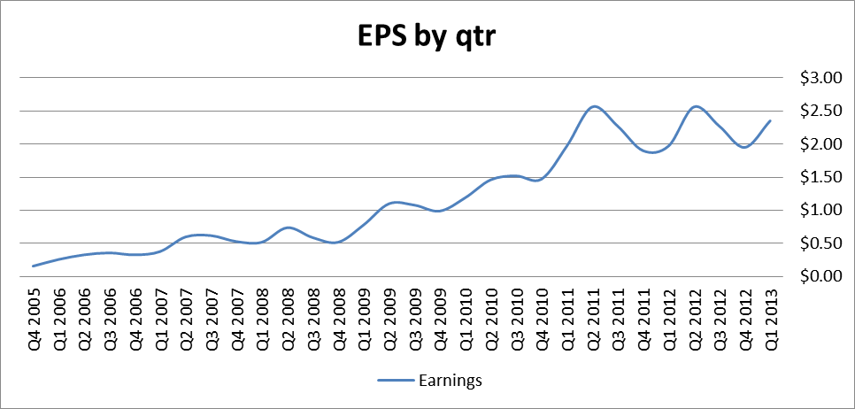 EPS by qtr