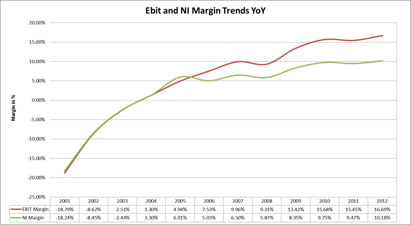 Ebit Ni margin trend