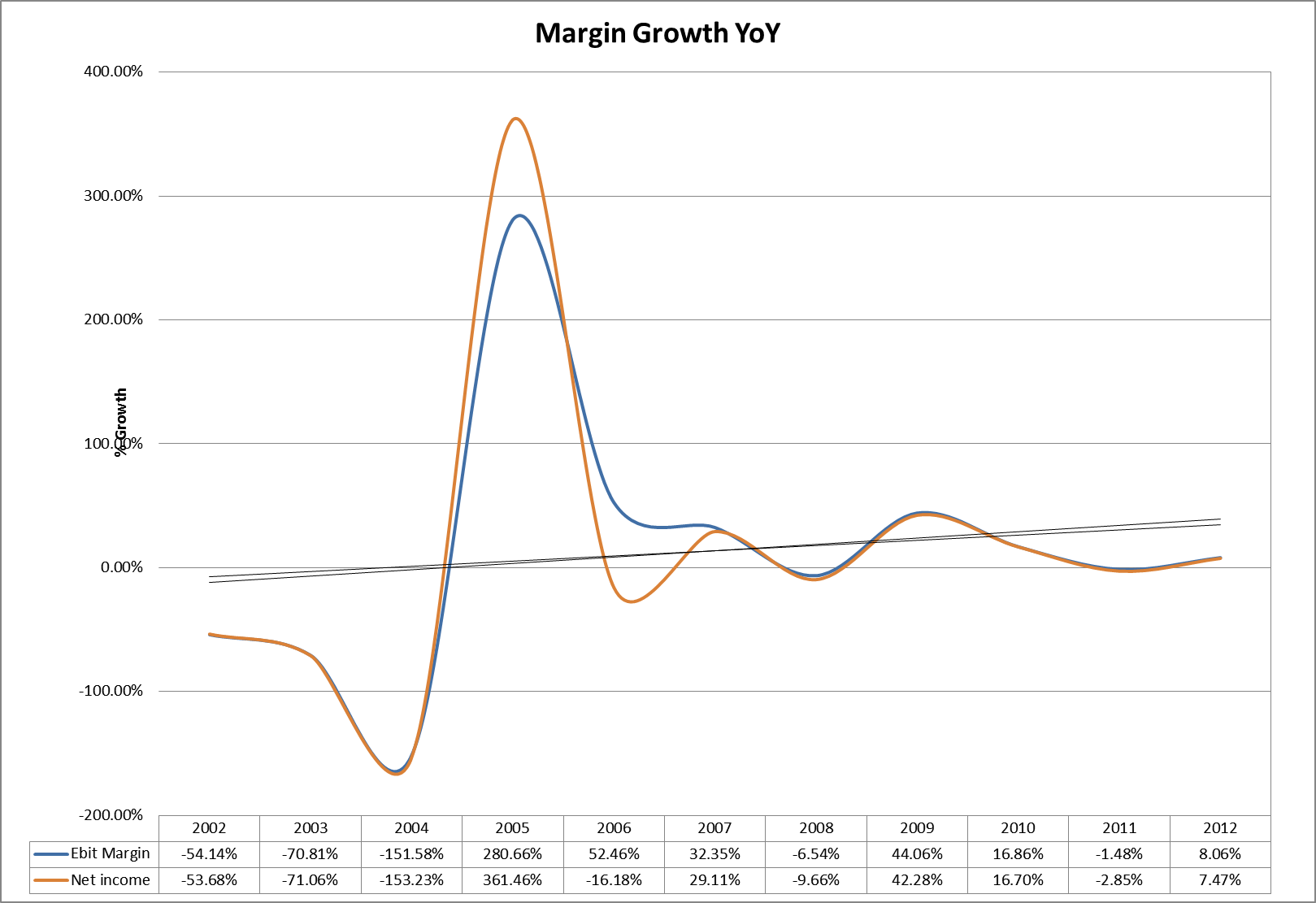 Margin Growth Yoy