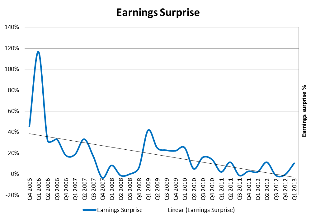 earnings surprise