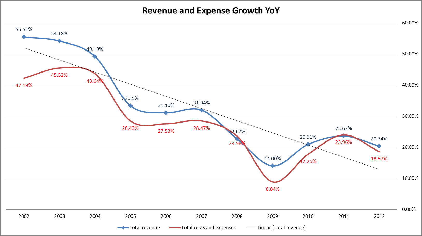 revexp growth yoy