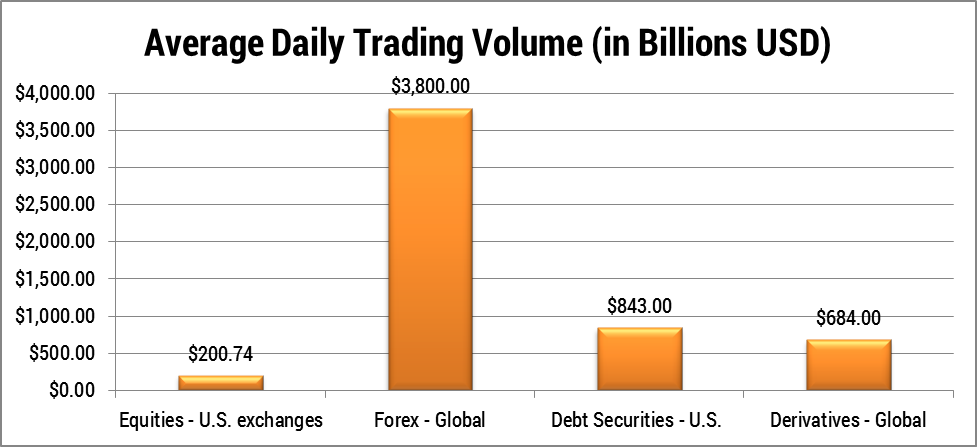 FX Daily Exchange Volume & Open Interest - CME Group
