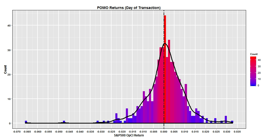 Histogram Transaction Day