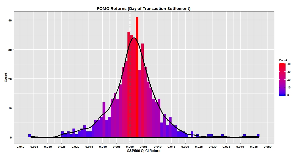 Settlement Histogram