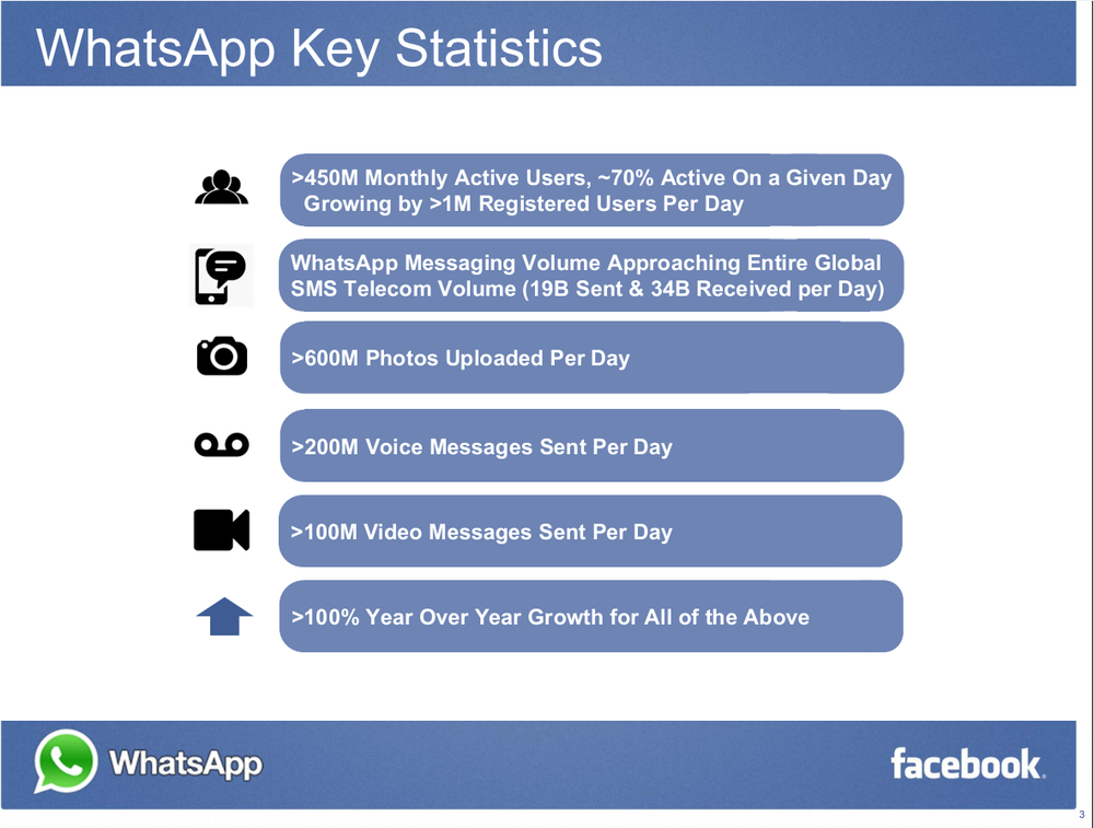 FB_Whatsapp Key Stats_Acquisition