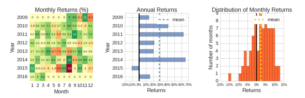 annual returns and return distribution_rp.png