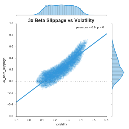 3x beta slippage vs volatility.png