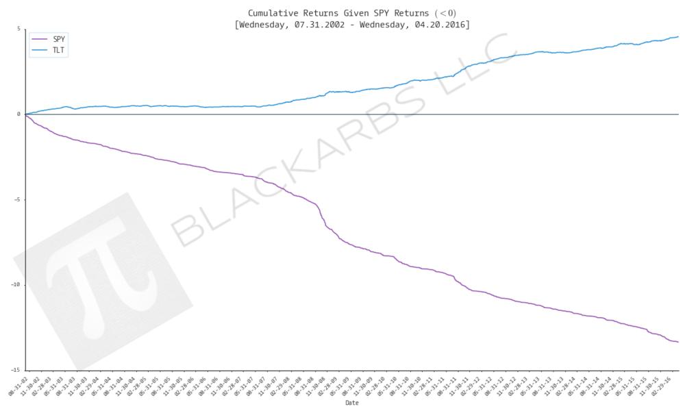 CUML TLT vs SPY given SPY returns less than zero.png