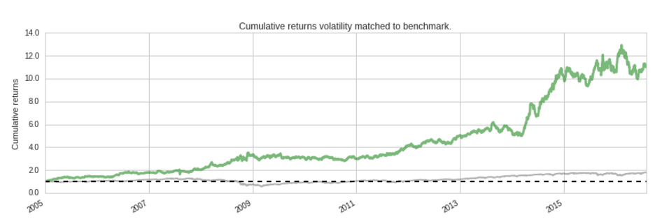 vol_matched_cumulative_returns.png