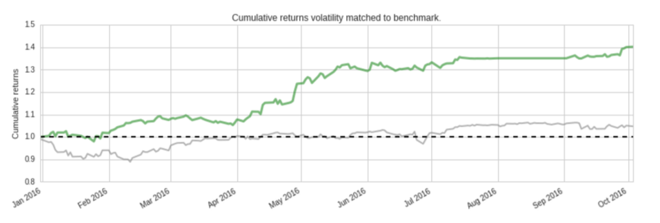Volatility Matched Cuml Returns_screenshot-www.quantopian.com-2016-10-04-14-04-10.png
